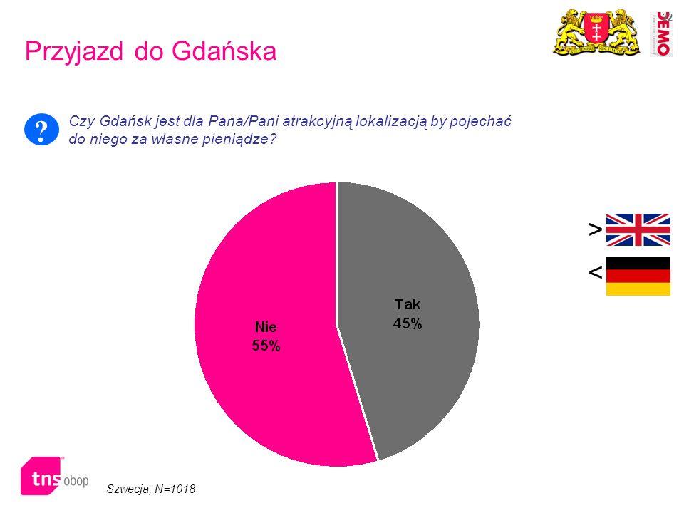 Przyjazd do Gdańska > <