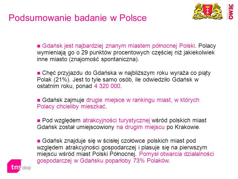 Podsumowanie badanie w Polsce