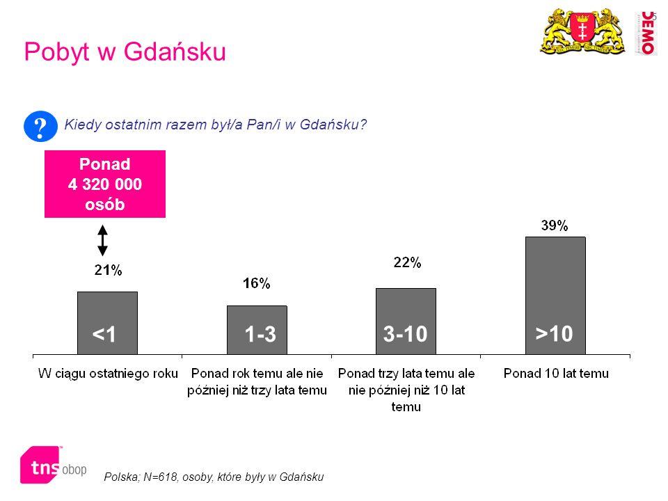 Pobyt w Gdańsku <1 1-3 3-10 >10 Ponad 4 320 000 osób