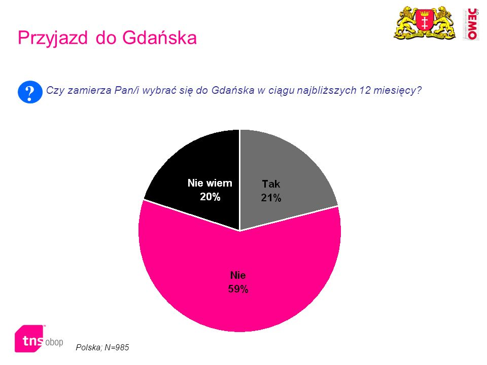 Przyjazd do Gdańska Czy zamierza Pan/i wybrać się do Gdańska w ciągu najbliższych 12 miesięcy Trojmiasto + wojewiodztwo.