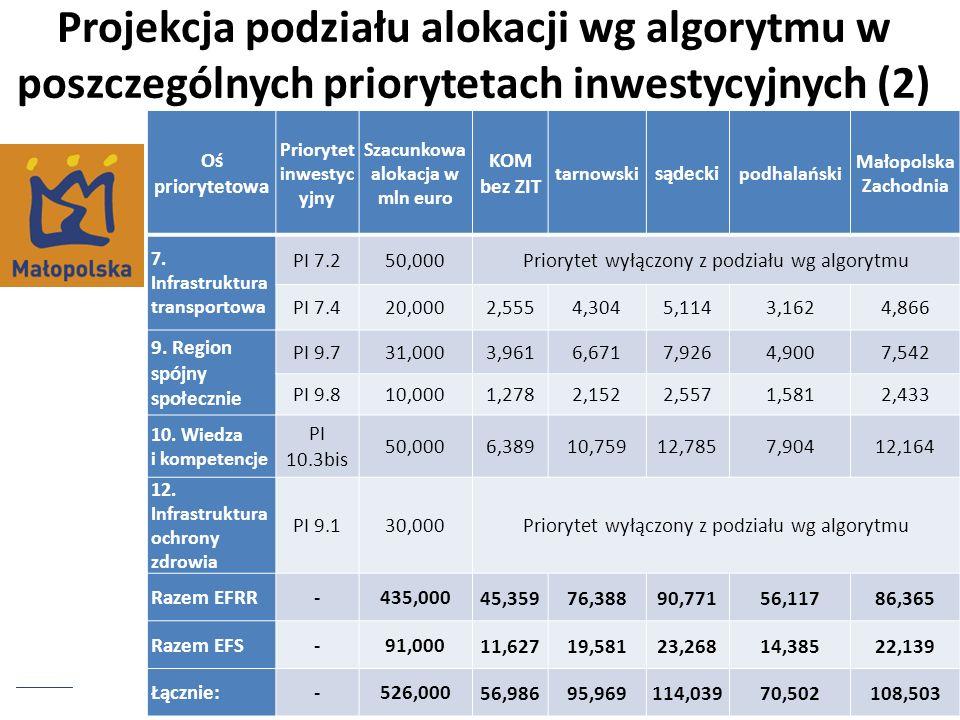 Priorytet inwestycyjny Szacunkowa alokacja w mln euro