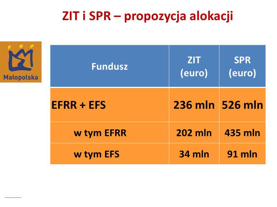 ZIT i SPR – propozycja alokacji