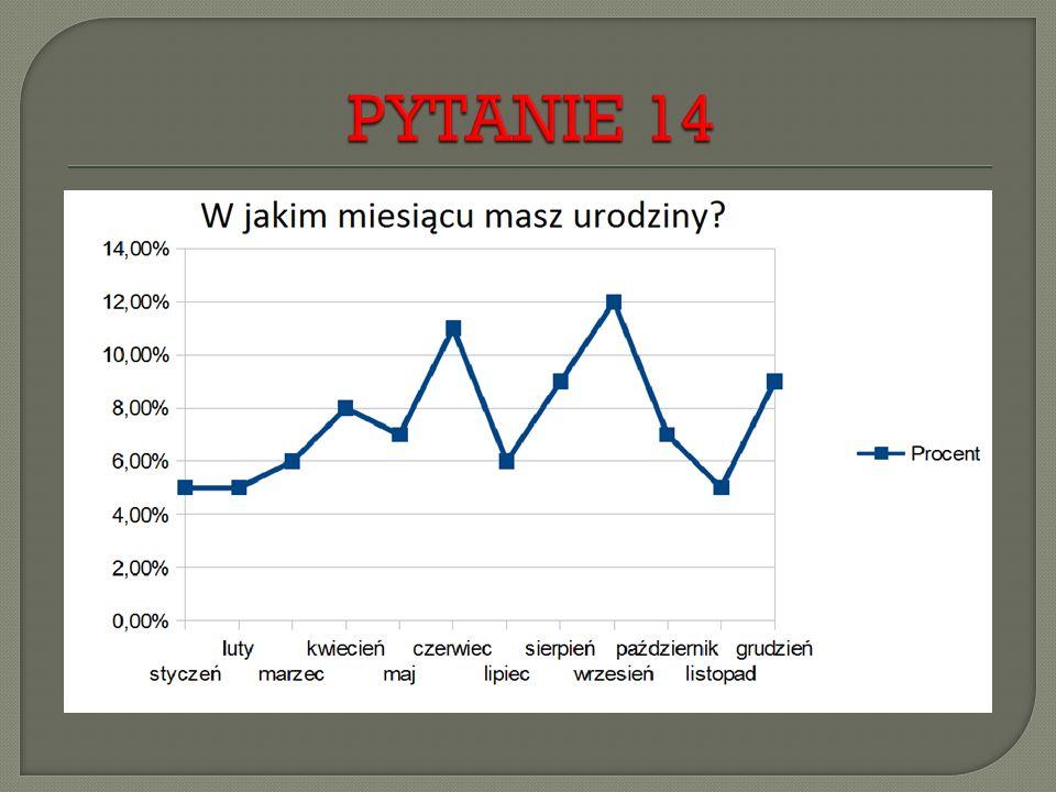 PYTANIE 14