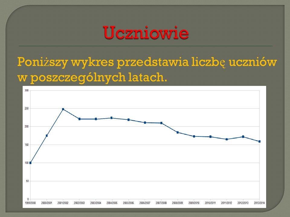 Uczniowie Poniższy wykres przedstawia liczbę uczniów w poszczególnych latach.