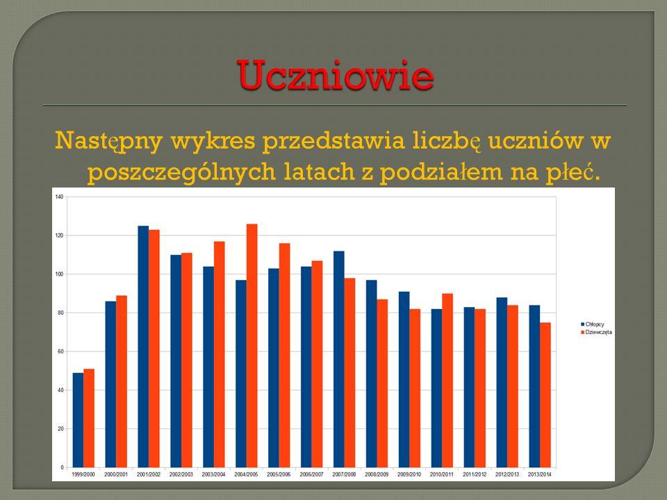 Uczniowie Następny wykres przedstawia liczbę uczniów w poszczególnych latach z podziałem na płeć.