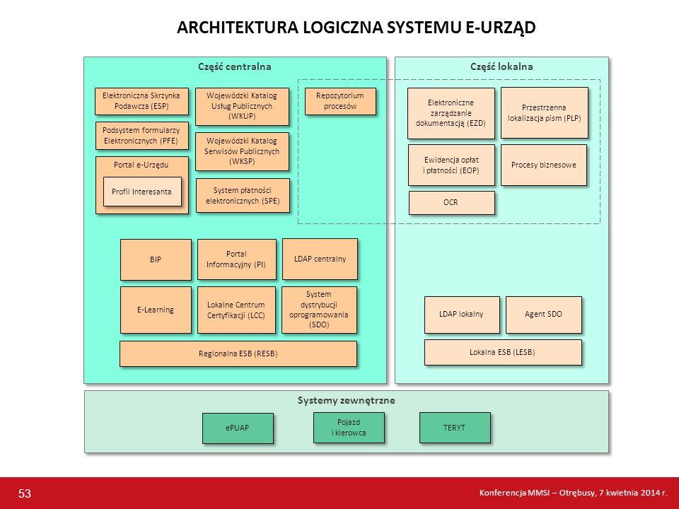 ARCHITEKTURA LOGICZNA SYSTEMU E-URZĄD