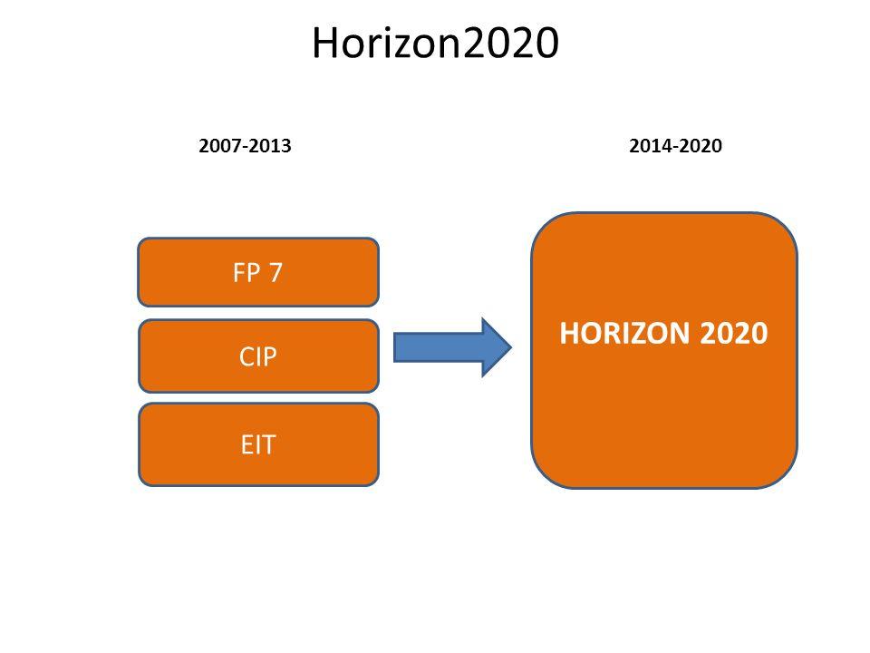 Horizon2020 2007-2013 2014-2020 HORIZON 2020 FP 7 CIP EIT