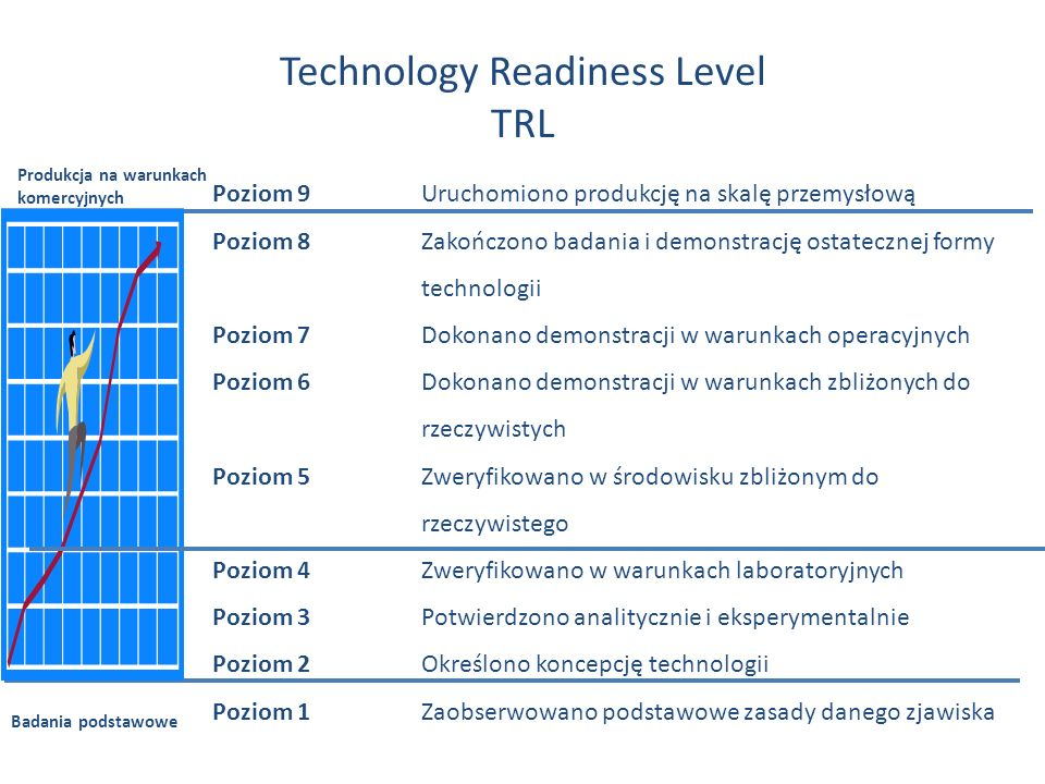 Technology Readiness Level TRL