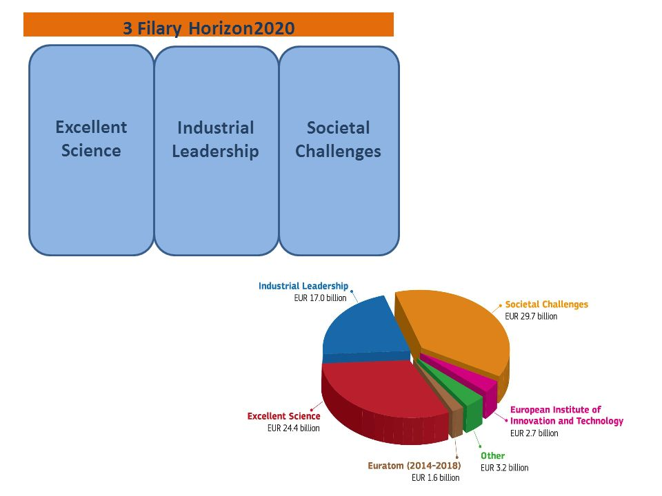 Industrial Leadership