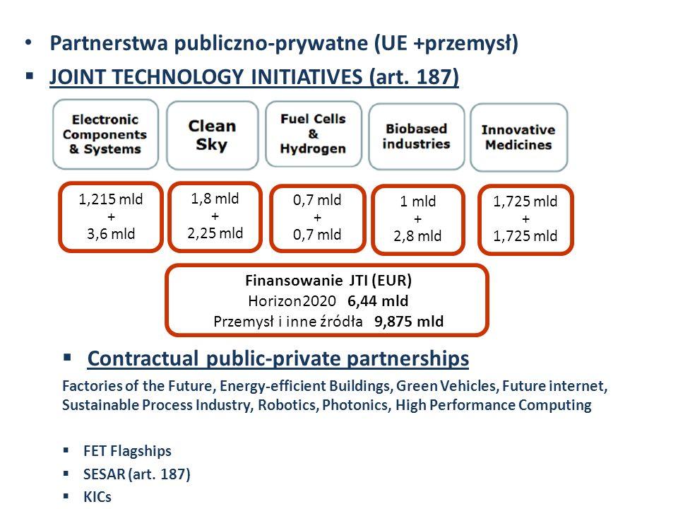 Finansowanie JTI (EUR)