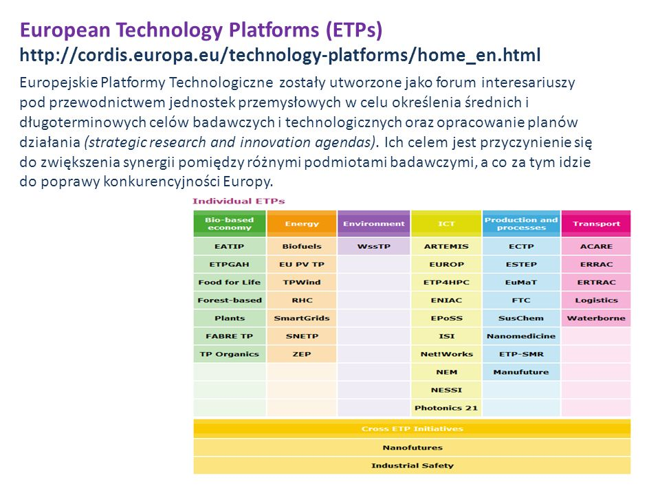 European Technology Platforms (ETPs) http://cordis. europa