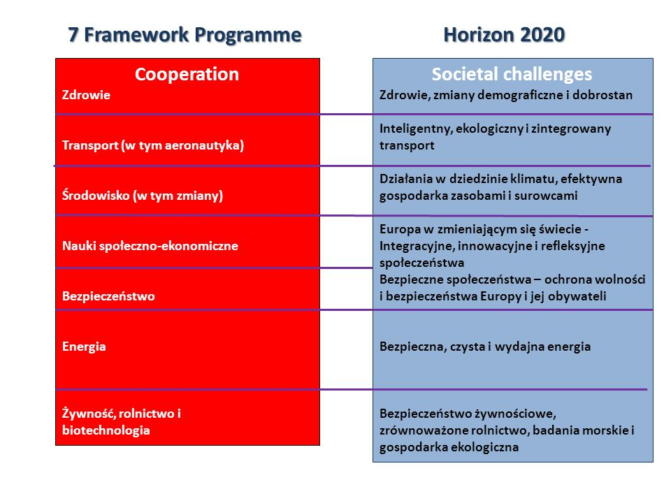 7 Framework Programme Horizon 2020 Cooperation Societal challenges