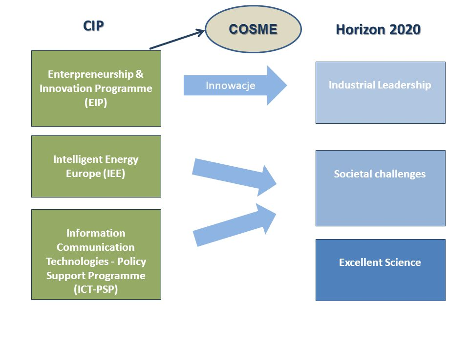CIP Horizon 2020 COSME Enterpreneurship & Innovation Programme (EIP)