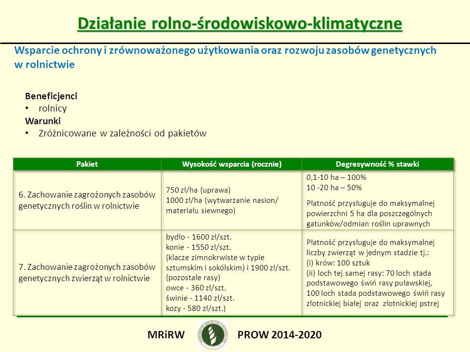 Działanie rolno-środowiskowo-klimatyczne Wysokość wsparcia (rocznie)