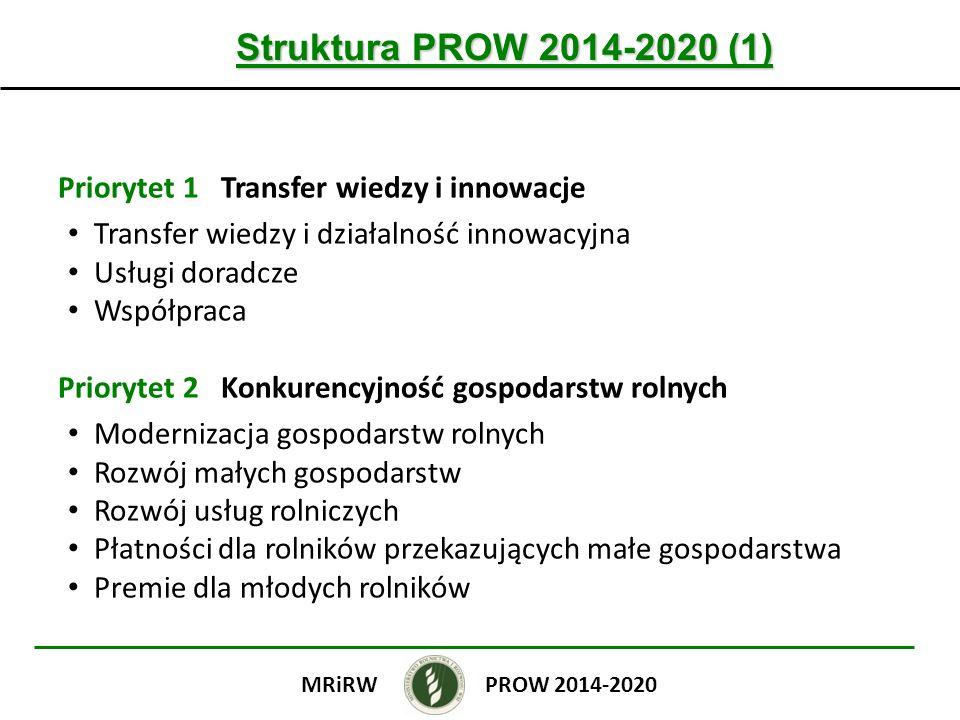 Struktura PROW 2014-2020 (1) Priorytet 1 Transfer wiedzy i innowacje