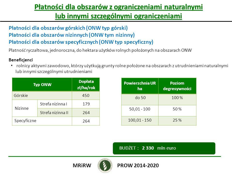 Płatności dla obszarów z ograniczeniami naturalnymi lub innymi szczególnymi ograniczeniami