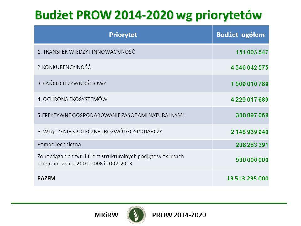 Budżet PROW 2014-2020 wg priorytetów