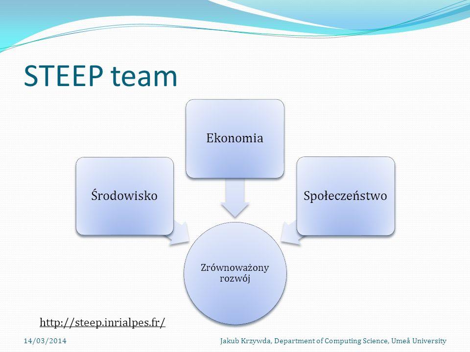 STEEP team Środowisko Ekonomia Społeczeństwo
