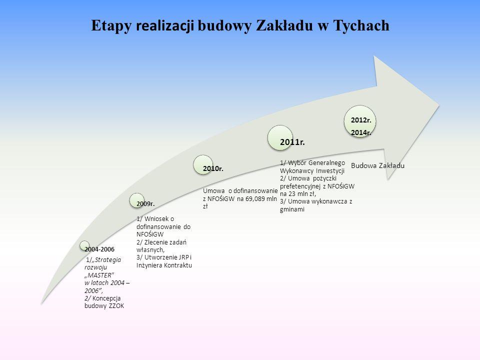 Etapy realizacji budowy Zakładu w Tychach