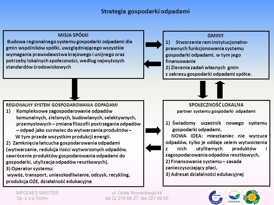 partner systemu gospodarki odpadami