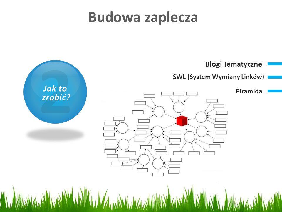 1 2 Budowa zaplecza Czym jest SEO Jak to zrobić Blogi Tematyczne