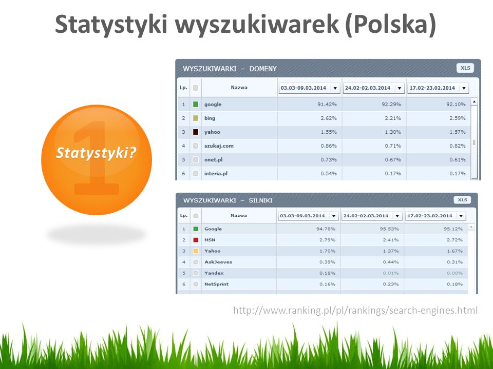 Statystyki wyszukiwarek (Polska)