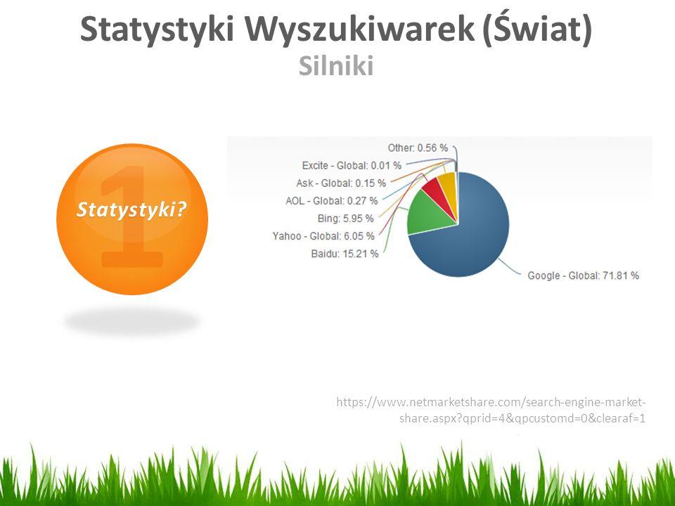 Statystyki Wyszukiwarek (Świat)
