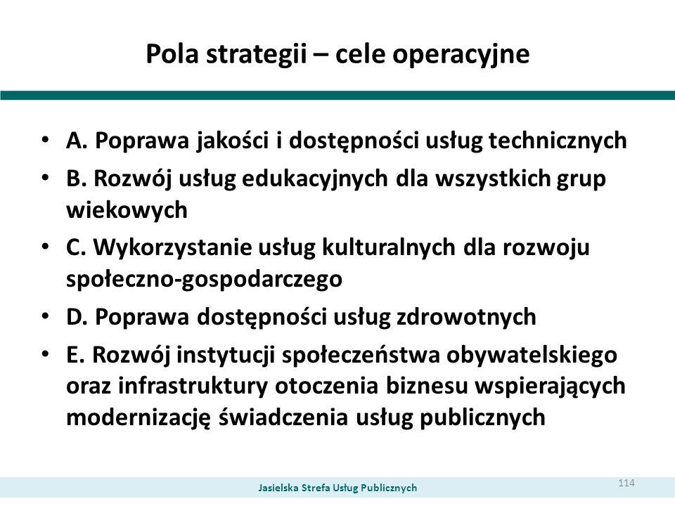 Pola strategii – cele operacyjne