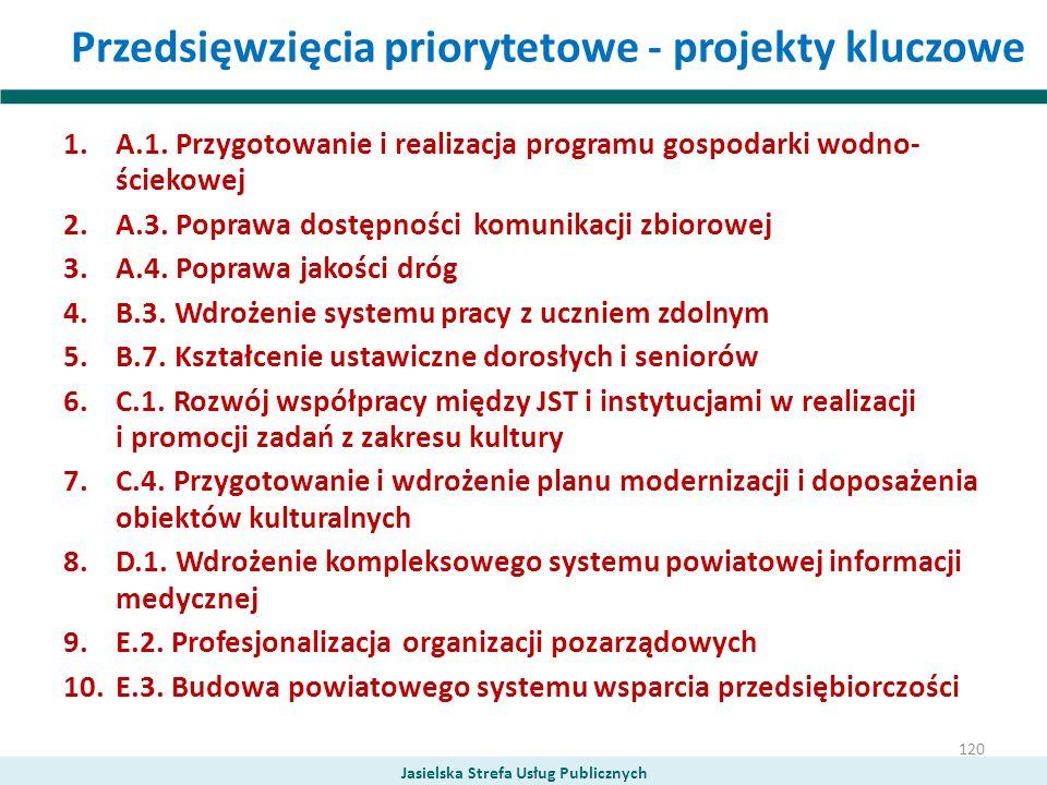 Przedsięwzięcia priorytetowe - projekty kluczowe