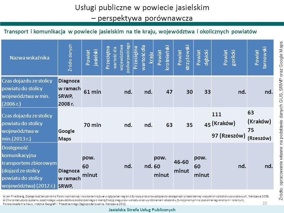 Usługi publiczne w powiecie jasielskim – perspektywa porównawcza