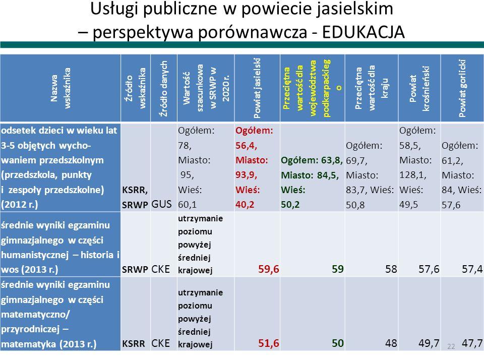 Usługi publiczne w powiecie jasielskim – perspektywa porównawcza - EDUKACJA