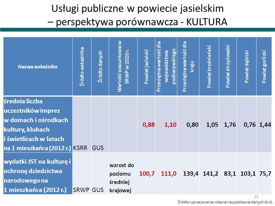 Usługi publiczne w powiecie jasielskim – perspektywa porównawcza - KULTURA
