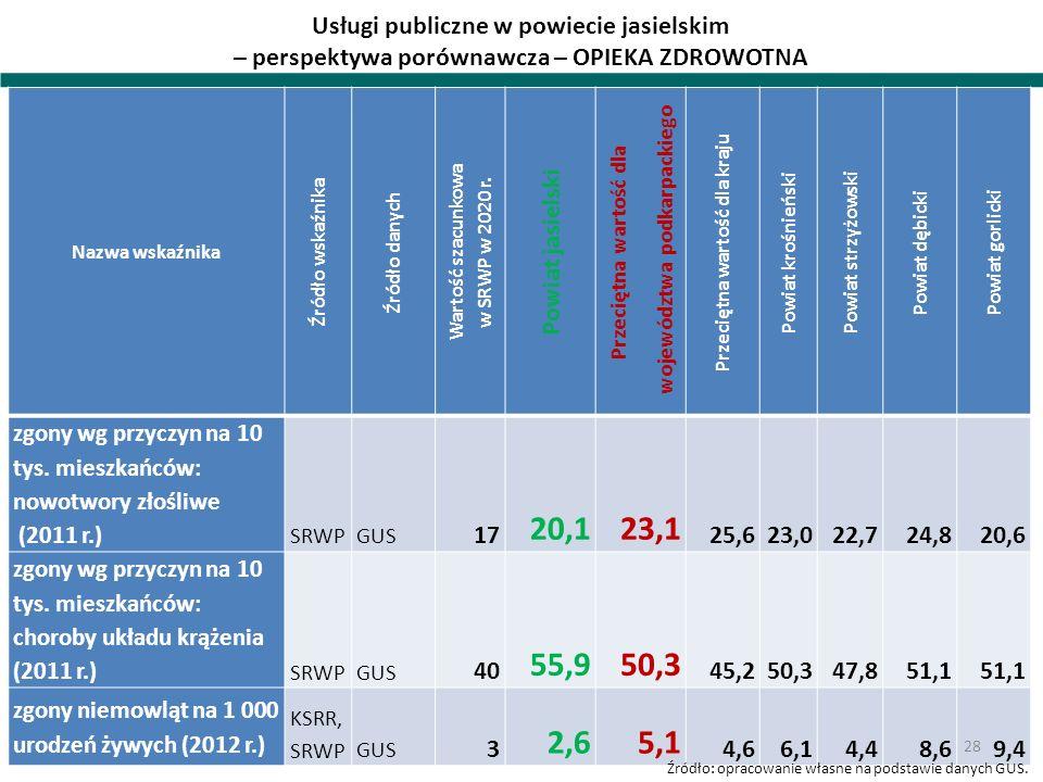 Usługi publiczne w powiecie jasielskim – perspektywa porównawcza – OPIEKA ZDROWOTNA