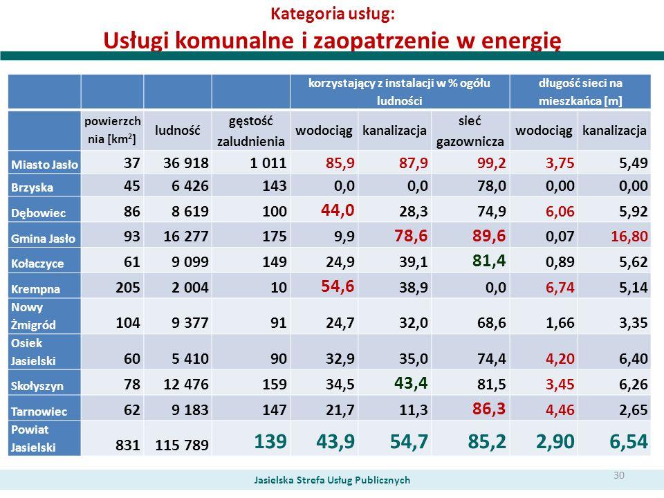 Kategoria usług: Usługi komunalne i zaopatrzenie w energię