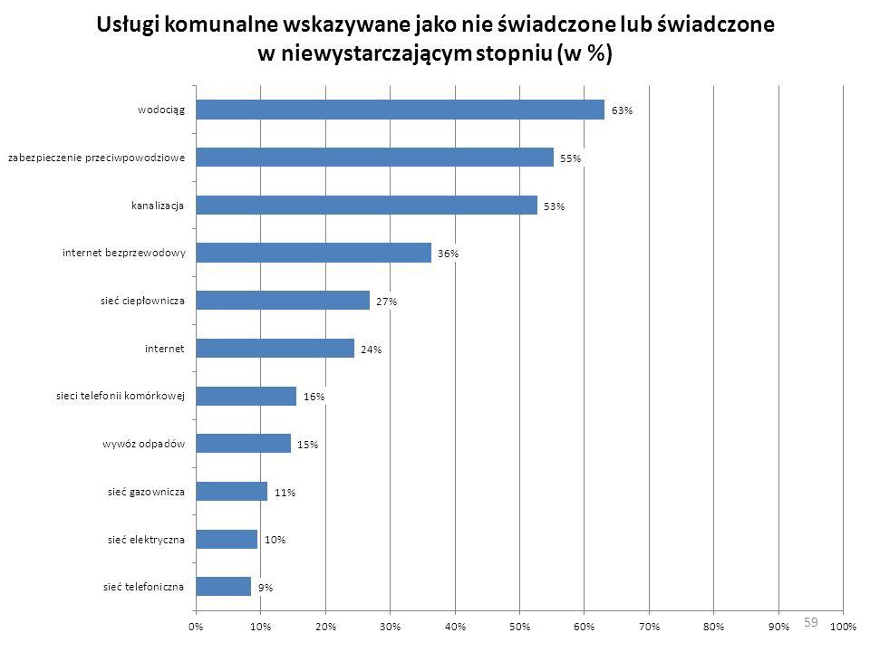 Usługi komunalne wskazywane jako nie świadczone lub świadczone w niewystarczającym stopniu (w %)