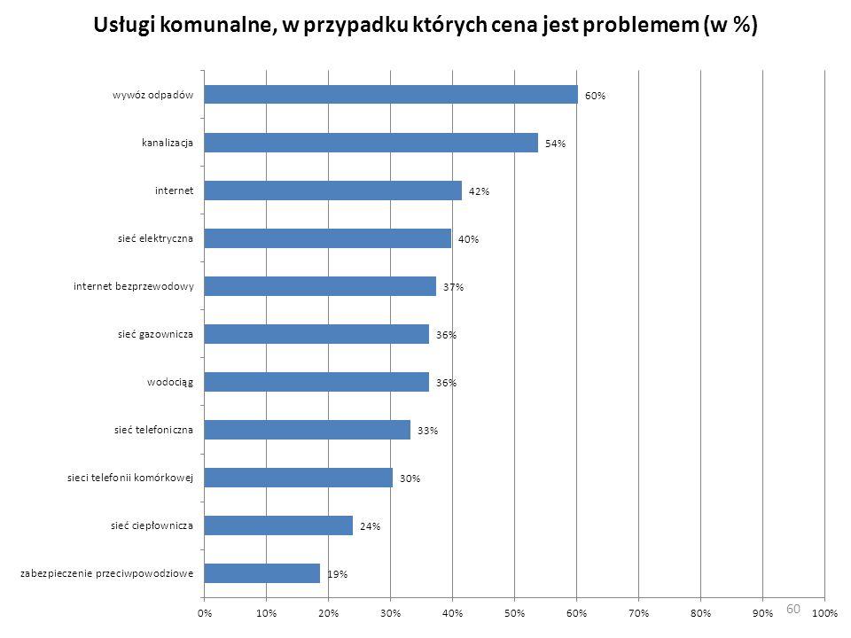Usługi komunalne, w przypadku których cena jest problemem (w %)