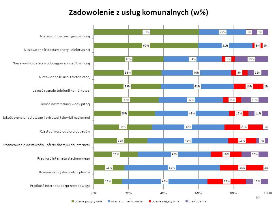 Zadowolenie z usług komunalnych (w%)
