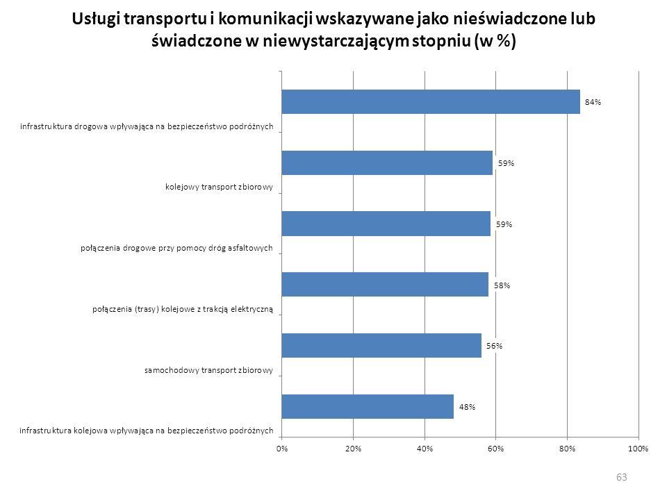 Usługi transportu i komunikacji wskazywane jako nieświadczone lub świadczone w niewystarczającym stopniu (w %)