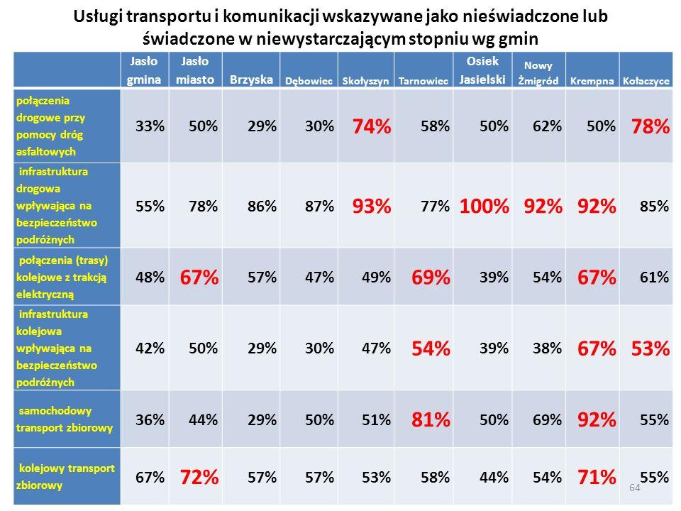 Usługi transportu i komunikacji wskazywane jako nieświadczone lub świadczone w niewystarczającym stopniu wg gmin