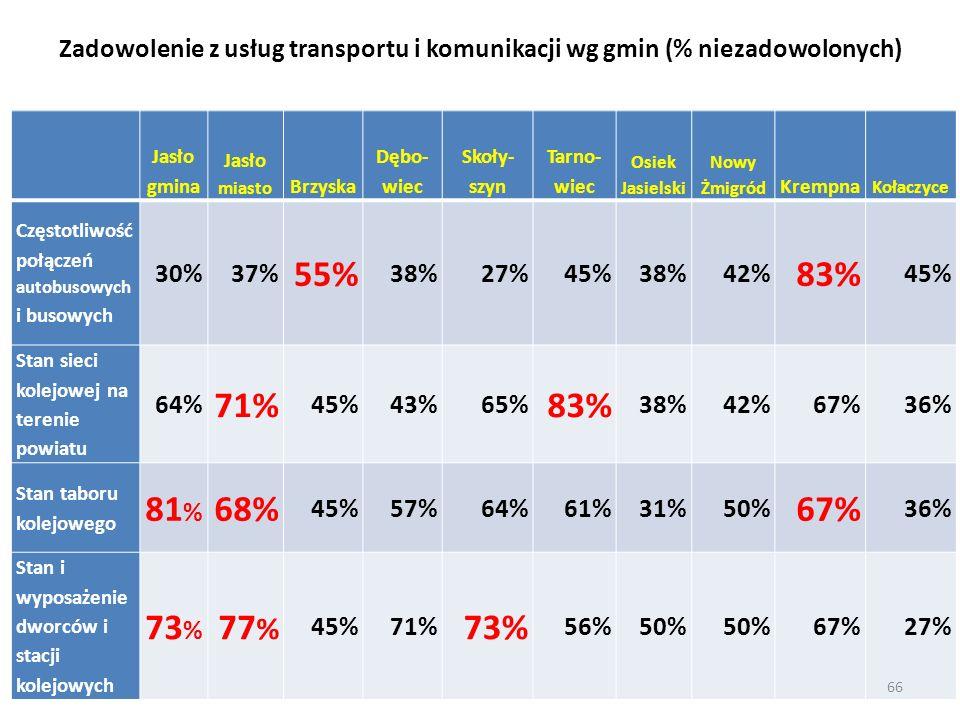 Zadowolenie z usług transportu i komunikacji wg gmin (% niezadowolonych)
