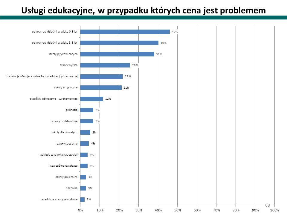 Usługi edukacyjne, w przypadku których cena jest problemem