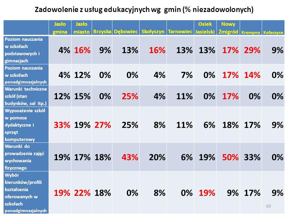 Zadowolenie z usług edukacyjnych wg gmin (% niezadowolonych)