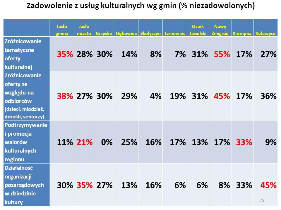 Zadowolenie z usług kulturalnych wg gmin (% niezadowolonych)