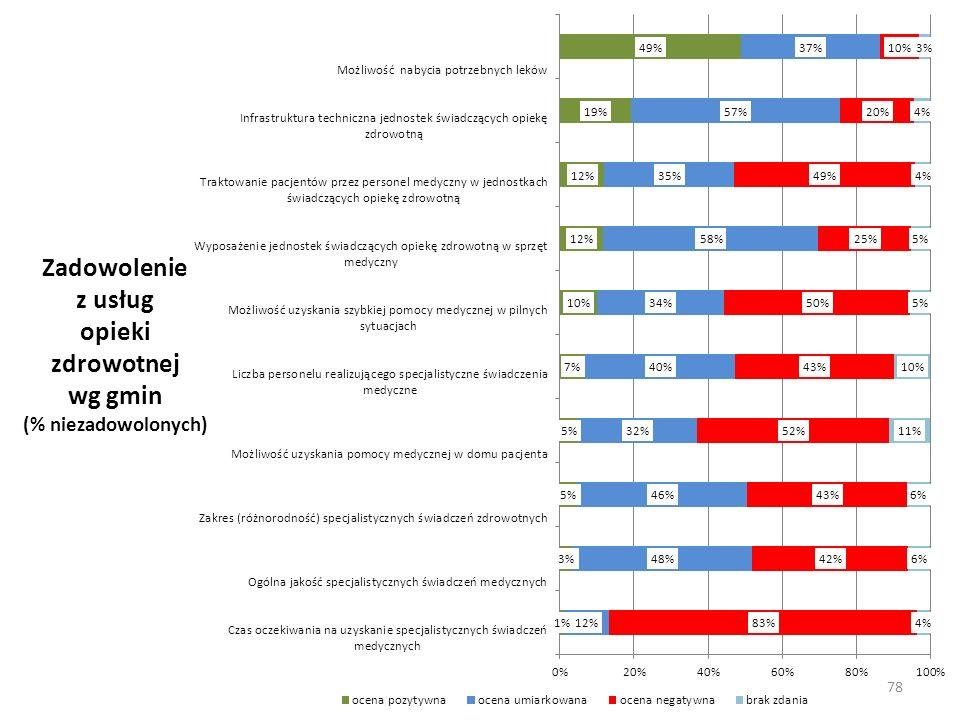 Zadowolenie z usług opieki zdrowotnej wg gmin (% niezadowolonych)