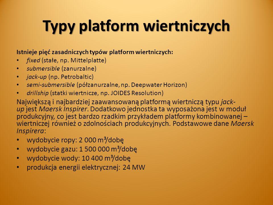 Typy platform wiertniczych