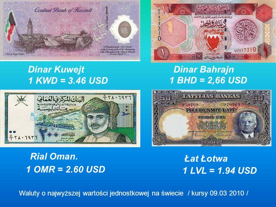 Dinar Kuwejt 1 KWD = 3.46 USD Dinar Bahrajn 1 BHD = 2,66 USD