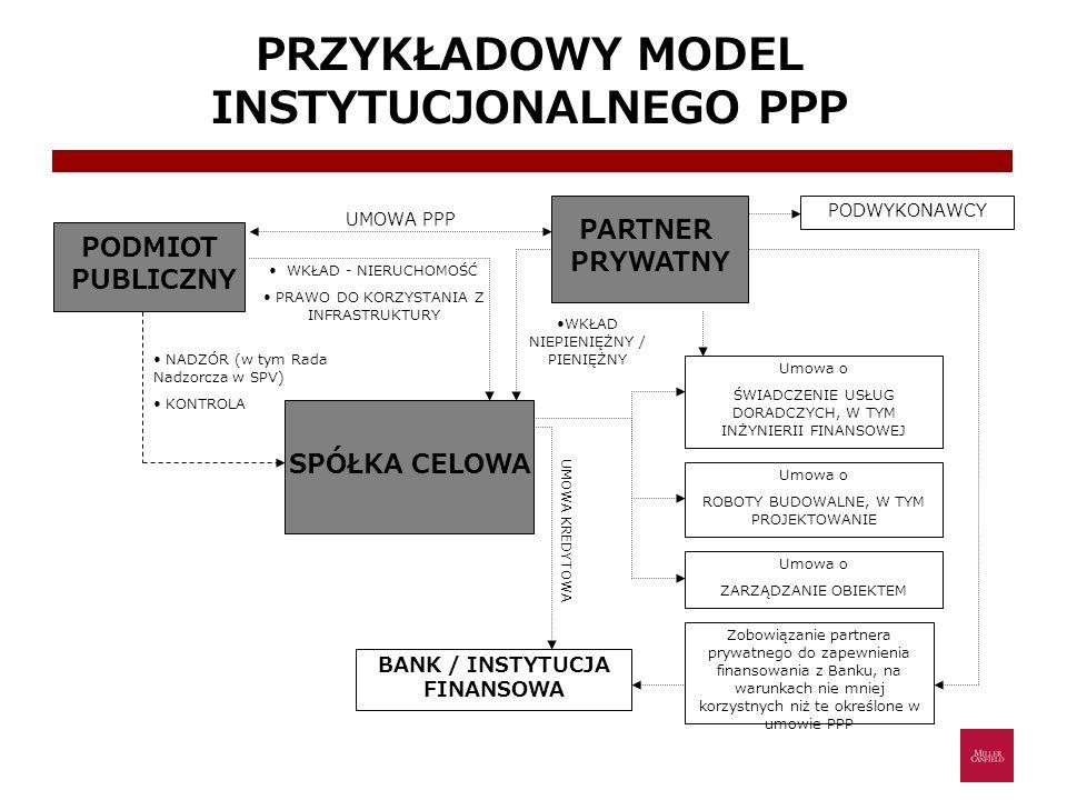 PRZYKŁADOWY MODEL INSTYTUCJONALNEGO PPP BANK / INSTYTUCJA FINANSOWA