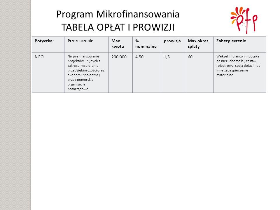 Program Mikrofinansowania TABELA OPŁAT I PROWIZJI