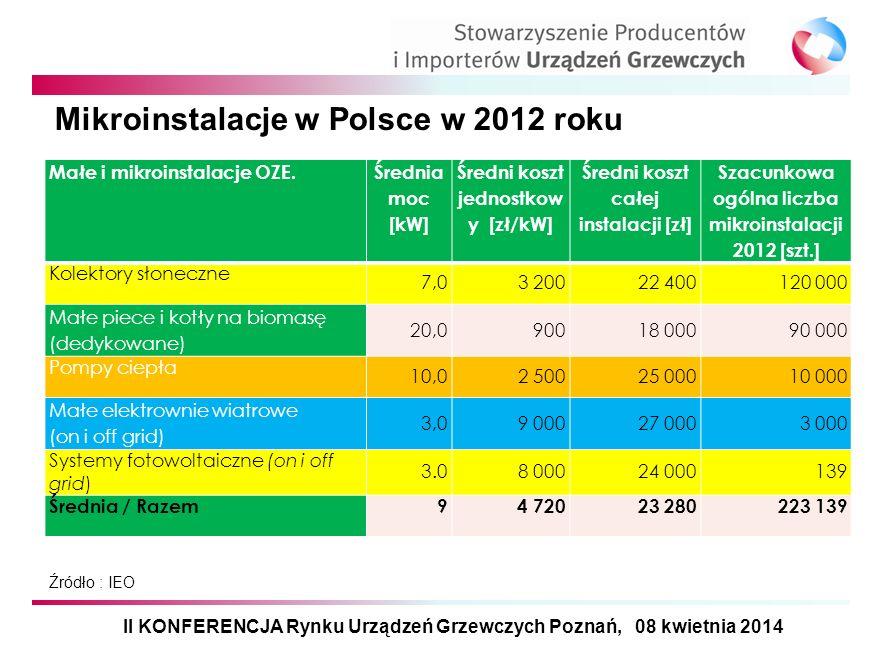 Mikroinstalacje w Polsce w 2012 roku