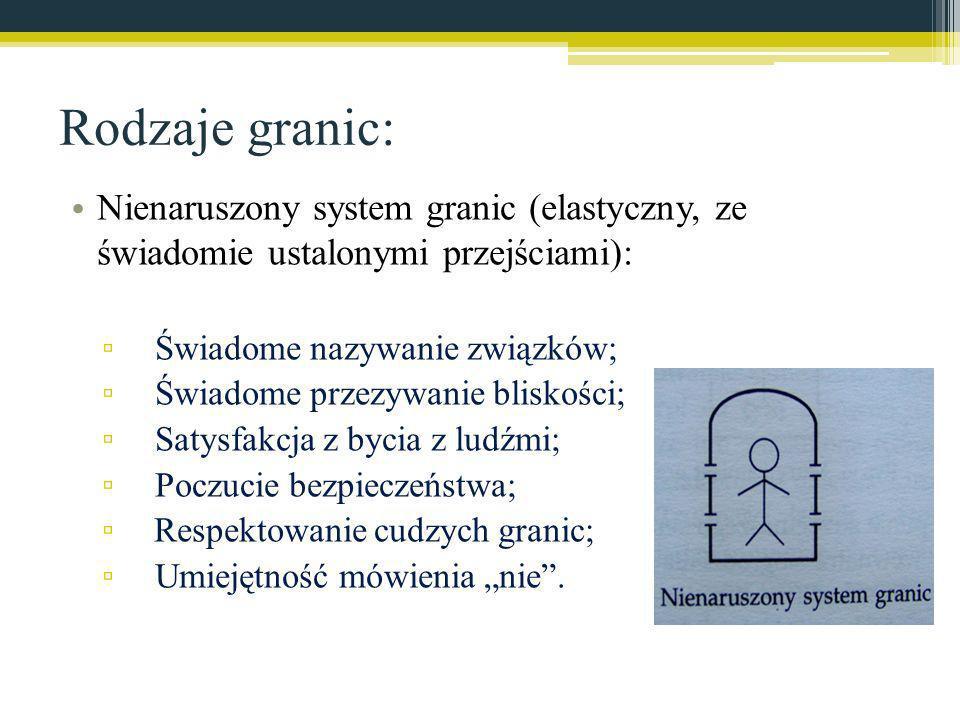 Rodzaje granic: Nienaruszony system granic (elastyczny, ze świadomie ustalonymi przejściami): Świadome nazywanie związków;